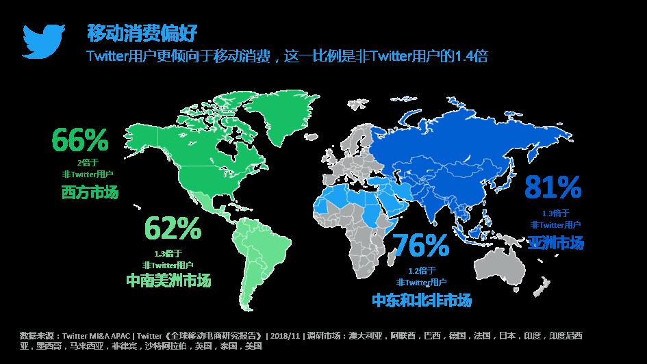 Twitter发布《全球移动电商研究报告》 助推2019电商出海001-iStarto百客聚