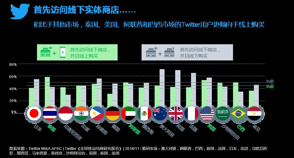 Twitter发布《全球移动电商研究报告》 助推2019电商出海003-iStarto百客聚