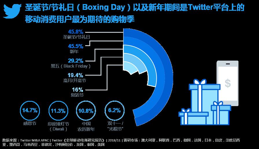 Twitter发布《全球移动电商研究报告》 助推2019电商出海005-iStarto百客聚
