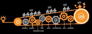 iStarto百客聚-制造业解决方案-solutions