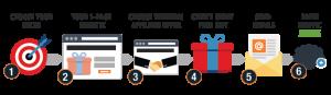 iStarto百客聚-完美电子邮件的剖析 - 邮件营销002