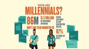 iStarto百客聚-如何吸引千禧一代的消费者