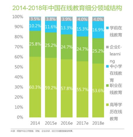 中国K12在线教育行业的概括——2014-2018年中国在线教育细分领域结构