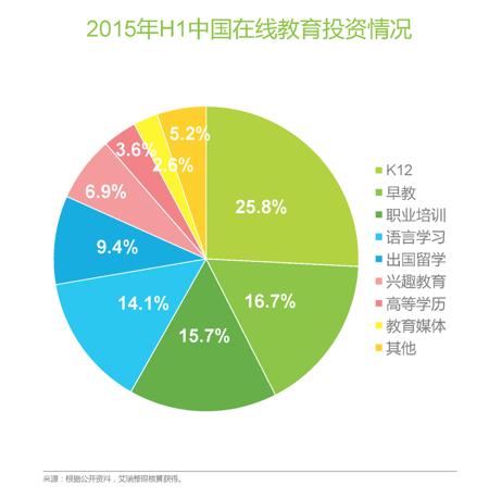 中国K12在线教育行业的概括——2015年H1中国在线教育投资情况