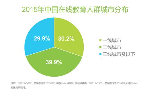 中国K12在线教育行业的概括——2015年中国在线教育人群城市分布