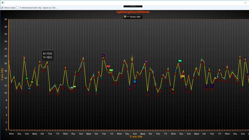 lightningchart,散点图scatter chart绘制,图表控件,数据可视化工具,arction