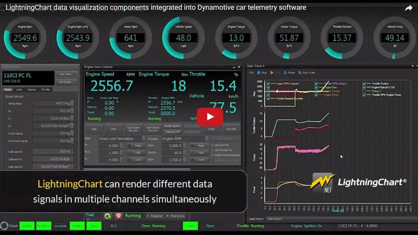 Dynamotive汽车工程公司采用高性能控制系统LightningChart解决方案