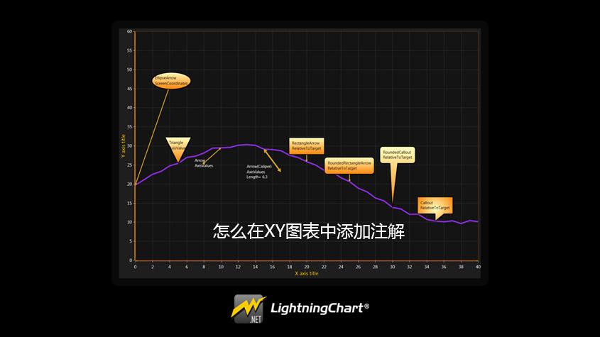 LightningChart控件在XY图表中添加注解方法
